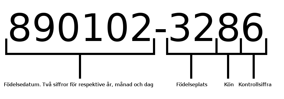 Person number system in Sweden