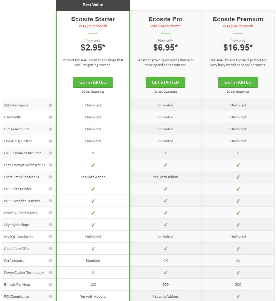 A glimpse of GreenGeeks's three different web hosting plans and features included within different plans. Screenshot taken from greengeeks.com